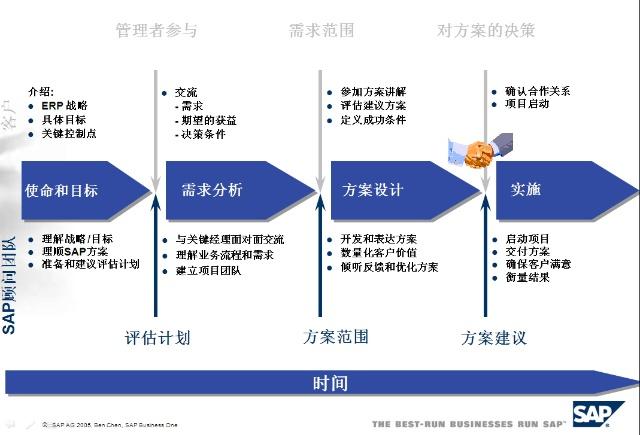 erp项目实施流程-点通软件咨询有限公司-搜狐博客
