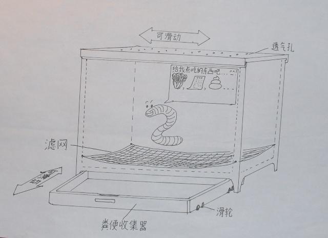 蚯蚓箱制作   大小:蚯蚓箱太小,不适合蚯蚓生长,太大会使学生在操作过程中不方便。最好选择55~64升容积。   材料:箱子的材料可用再生的聚乙烯原料制成,这样能防止塑料中释放出的有毒化学物质影响蚯蚓的生长和繁殖,而且结构又比较坚固、耐用。   通风:蚯蚓喜爱空气,所以要在箱子的两边和盖子后部留有通风口,这样能使空气通过养殖床。   温度:消化垃圾的赤子爱胜蚯蚓喜爱潮湿环境,所以一般蚓床含水率在60%~80%,蚯蚓通过皮肤进行呼吸,它们没有鳃,水份过高将会隔断空气,使蚓床材料中的空气全部被赶走,这时必须将