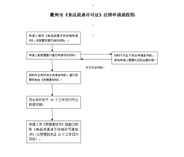 【食品流通,工作计划,2016】