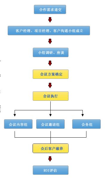 针对招商引资会议营销的流程图