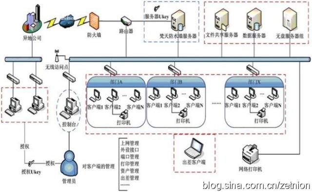 固定资产网络拓扑结构图