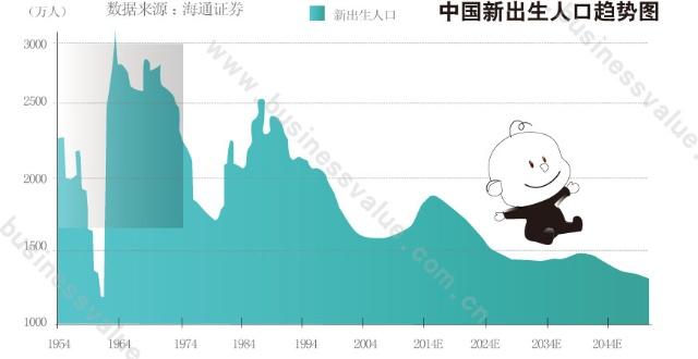 第六次人口普查_人口普查是那一年